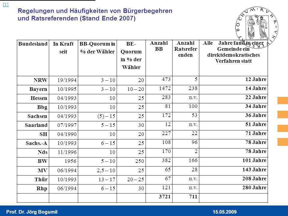 15.05.2009Prof. Dr. Jörg Bogumil Regelungen und Häufigkeiten von Bürgerbegehren und Ratsreferenden (Stand Ende 2007) Bundesland In Kraft seit BB-Quoru