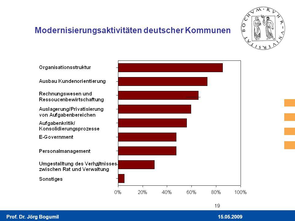 15.05.2009Prof. Dr. Jörg Bogumil 19 Modernisierungsaktivitäten deutscher Kommunen