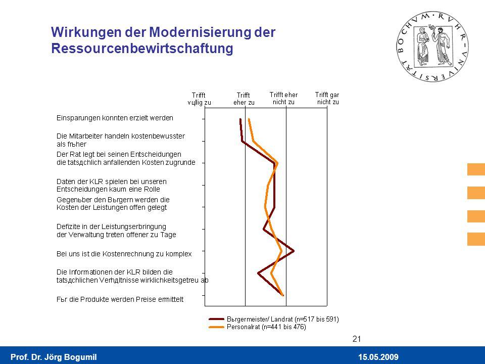 15.05.2009Prof. Dr. Jörg Bogumil 21 Wirkungen der Modernisierung der Ressourcenbewirtschaftung