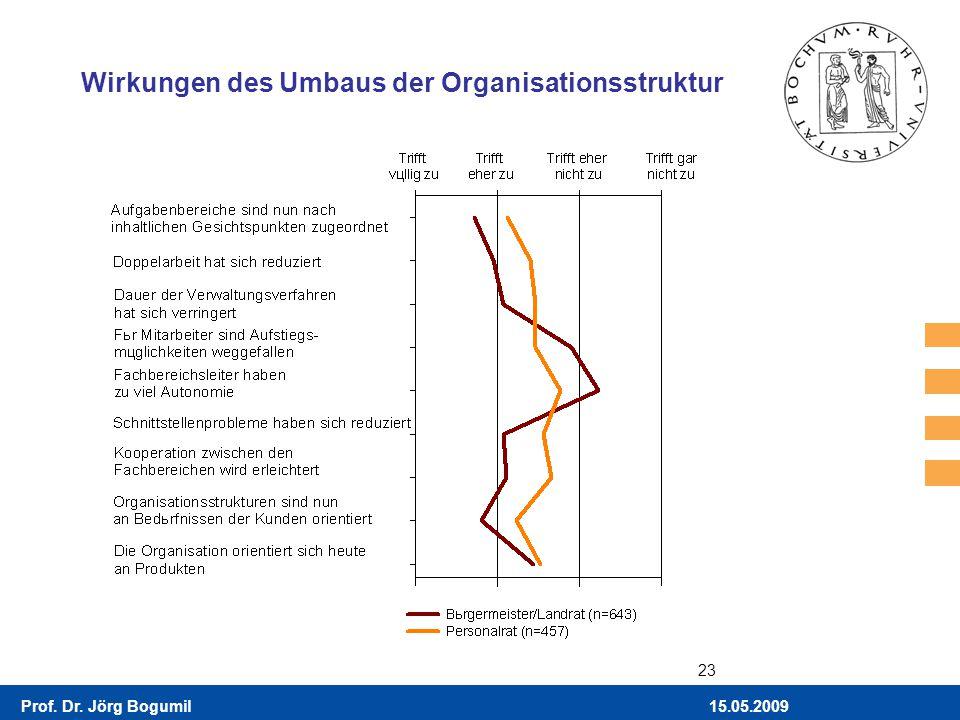 15.05.2009Prof. Dr. Jörg Bogumil 23 Wirkungen des Umbaus der Organisationsstruktur