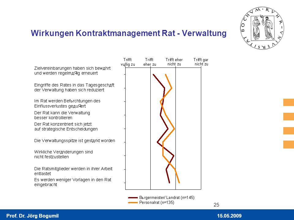 15.05.2009Prof. Dr. Jörg Bogumil 25 Wirkungen Kontraktmanagement Rat - Verwaltung