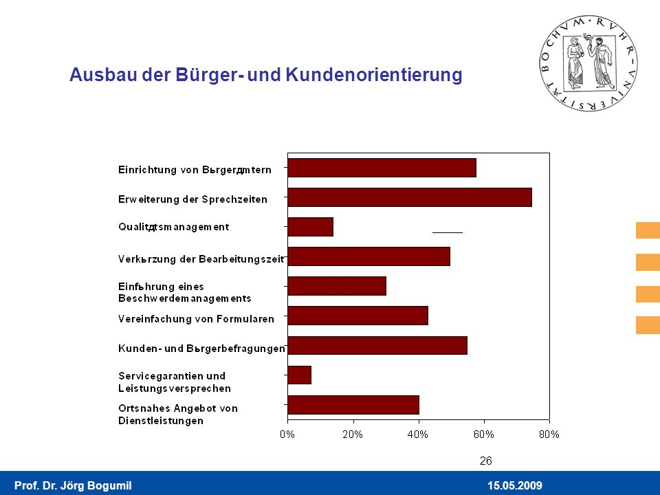 15.05.2009Prof. Dr. Jörg Bogumil 26 Ausbau der Bürger- und Kundenorientierung