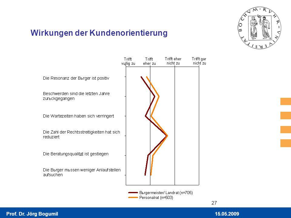 15.05.2009Prof. Dr. Jörg Bogumil 27 Wirkungen der Kundenorientierung