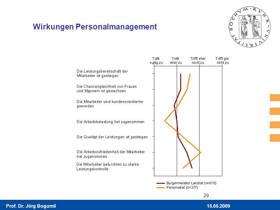15.05.2009Prof. Dr. Jörg Bogumil 29 Wirkungen Personalmanagement