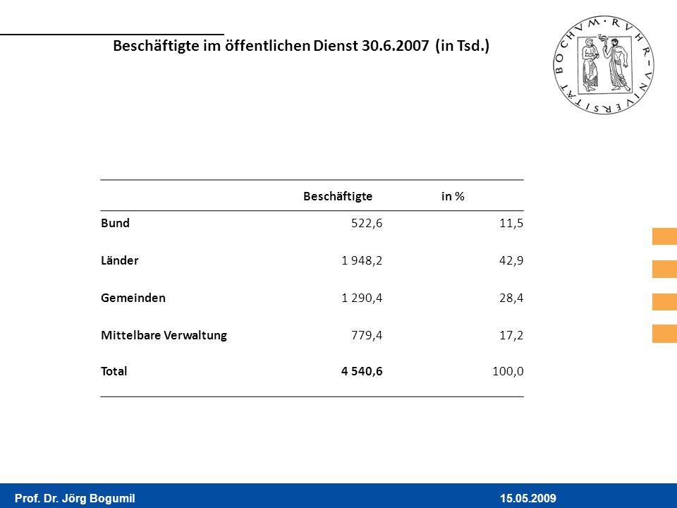 15.05.2009Prof. Dr. Jörg Bogumil Beschäftigtein % Bund522,611,5 Länder1 948,242,9 Gemeinden1 290,428,4 Mittelbare Verwaltung779,417,2 Total4 540,6100,