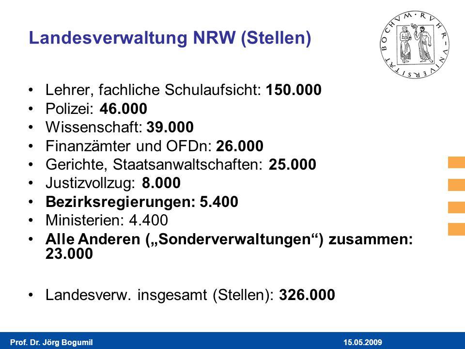 15.05.2009Prof. Dr. Jörg Bogumil Landesverwaltung NRW (Stellen) Lehrer, fachliche Schulaufsicht: 150.000 Polizei: 46.000 Wissenschaft: 39.000 Finanzäm