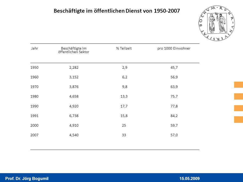 15.05.2009Prof. Dr. Jörg Bogumil Jahr Beschäftigte im öffentlichen Sektor % Teilzeitpro 1000 Einwohner 19502,2822,945,7 19603,1526,256,9 19703,8769,86