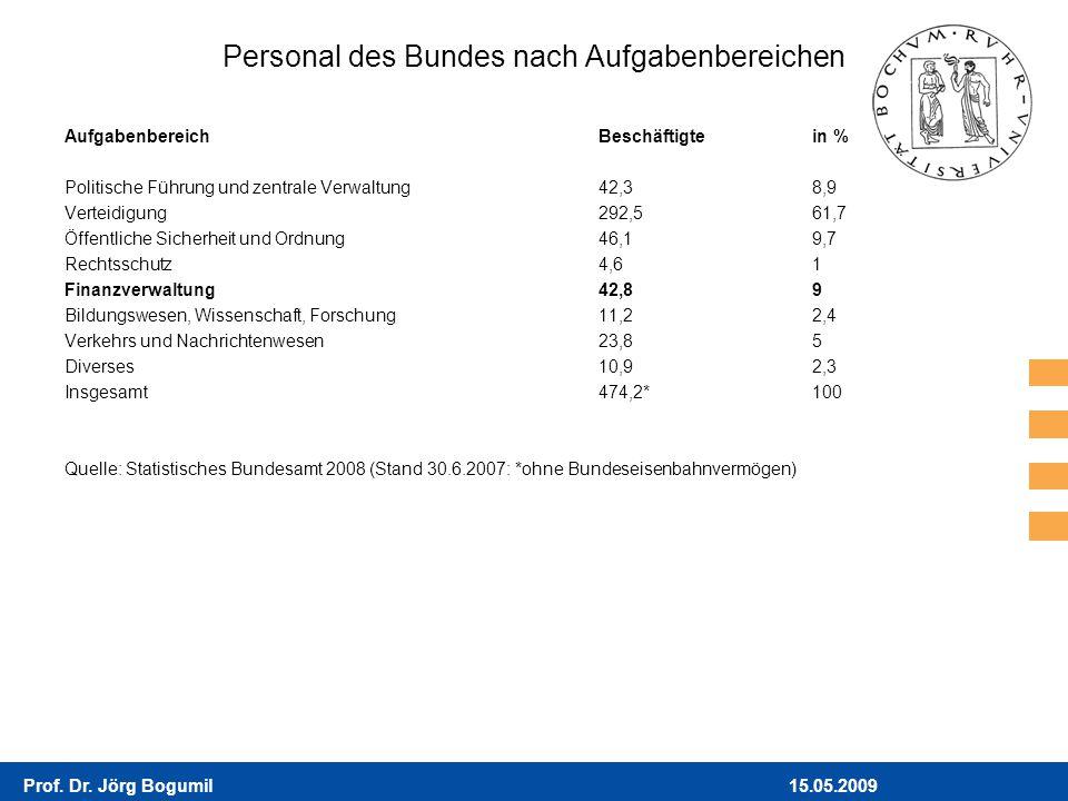 15.05.2009Prof. Dr. Jörg Bogumil Personal des Bundes nach Aufgabenbereichen AufgabenbereichBeschäftigtein % Politische Führung und zentrale Verwaltung
