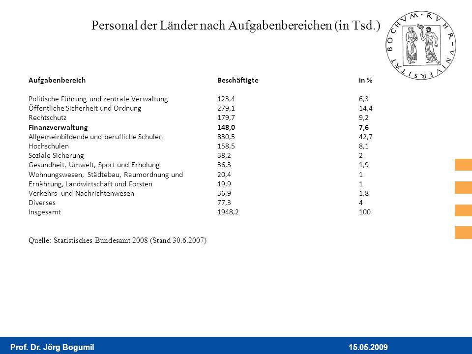 15.05.2009Prof. Dr. Jörg Bogumil Personal der Länder nach Aufgabenbereichen (in Tsd.) AufgabenbereichBeschäftigtein % Politische Führung und zentrale