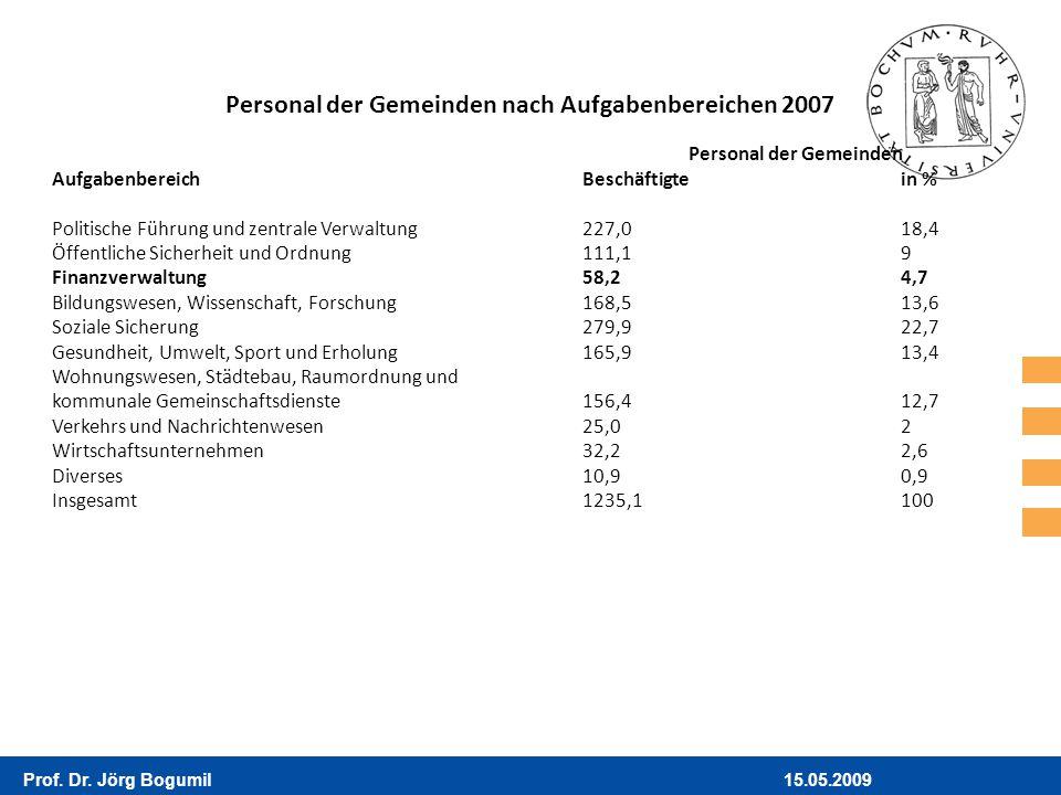 15.05.2009Prof. Dr. Jörg Bogumil Personal der Gemeinden nach Aufgabenbereichen 2007 Personal der Gemeinden AufgabenbereichBeschäftigtein % Politische