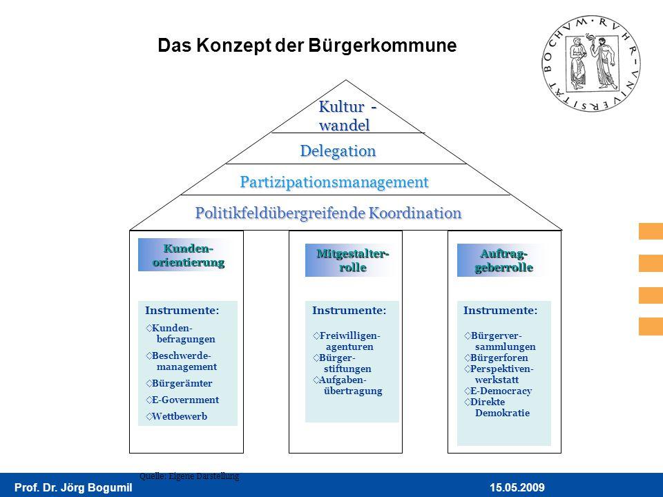 15.05.2009Prof. Dr. Jörg Bogumil Das Konzept der Bürgerkommune Quelle: Eigene Darstellung Kultur Kultur - - wandel wandel Delegation Delegation Partiz