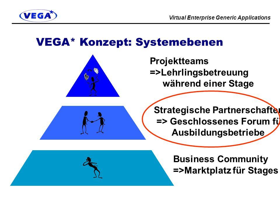 Virtual Enterprise Generic Applications VEGA* Konzept: Systemebenen Business Community =>Marktplatz für Stages Strategische Partnerschaften => Geschlossenes Forum für Ausbildungsbetriebe Projektteams =>Lehrlingsbetreuung während einer Stage