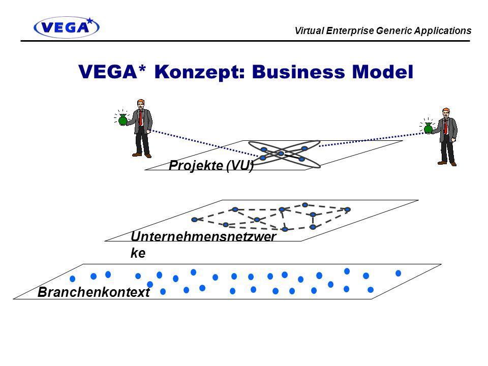 Virtual Enterprise Generic Applications VEGA* Konzept: Business Model Unternehmensnetzwer ke Projekte (VU) Branchenkontext