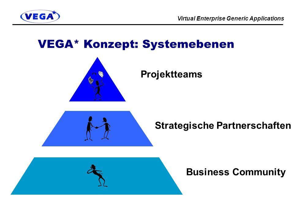 Virtual Enterprise Generic Applications VEGA* Konzept: Systemebenen Business Community Strategische Partnerschaften Projektteams