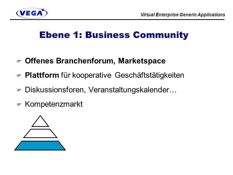 Virtual Enterprise Generic Applications Ebene 1: Business Community F Offenes Branchenforum, Marketspace F Plattform für kooperative Geschäftstätigkeiten F Diskussionsforen, Veranstaltungskalender… F Kompetenzmarkt