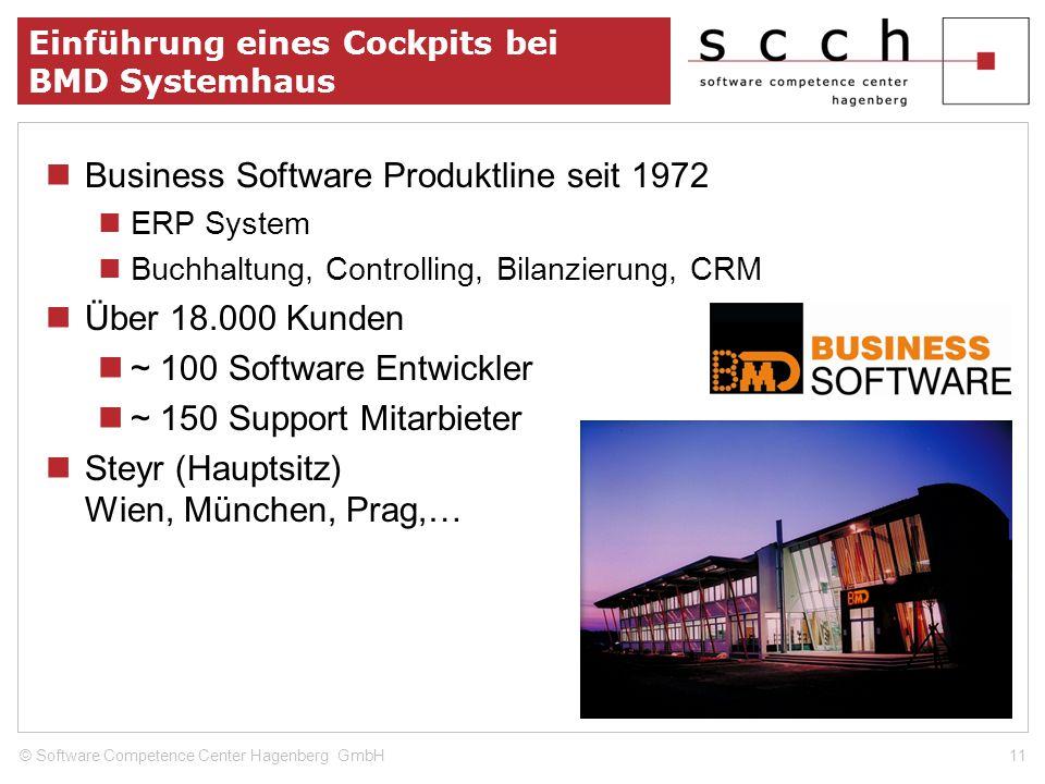 11© Software Competence Center Hagenberg GmbH Einführung eines Cockpits bei BMD Systemhaus Business Software Produktline seit 1972 ERP System Buchhalt