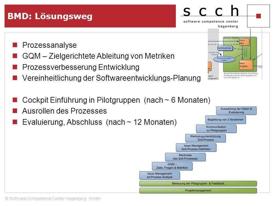BMD: Lösungsweg Prozessanalyse GQM – Zielgerichtete Ableitung von Metriken Prozessverbesserung Entwicklung Vereinheitlichung der Softwareentwicklungs-