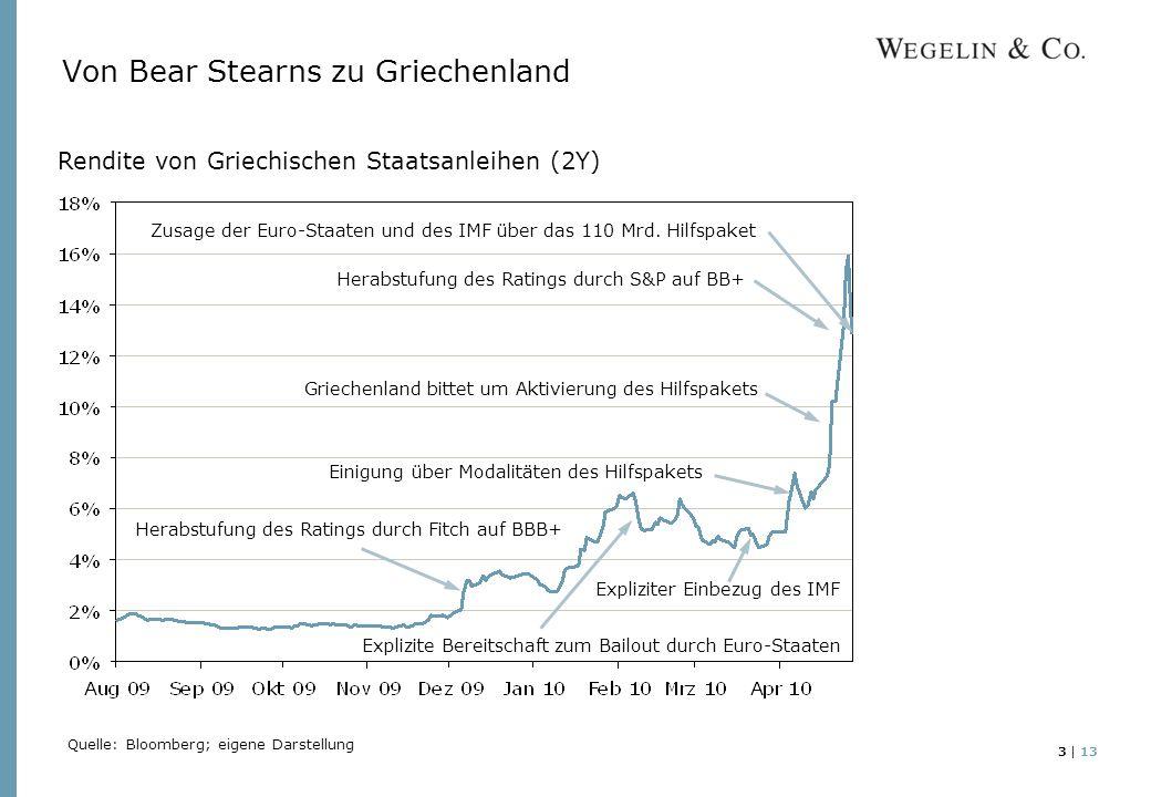 3 | 13 Von Bear Stearns zu Griechenland Rendite von Griechischen Staatsanleihen (2Y) Herabstufung des Ratings durch Fitch auf BBB+ Explizite Bereitschaft zum Bailout durch Euro-Staaten Griechenland bittet um Aktivierung des Hilfspakets Einigung über Modalitäten des Hilfspakets Expliziter Einbezug des IMF Herabstufung des Ratings durch S&P auf BB+ Quelle: Bloomberg; eigene Darstellung Zusage der Euro-Staaten und des IMF über das 110 Mrd.
