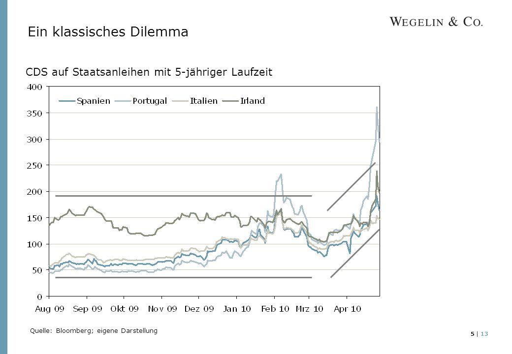 5 | 13 Ein klassisches Dilemma CDS auf Staatsanleihen mit 5-jähriger Laufzeit Quelle: Bloomberg; eigene Darstellung