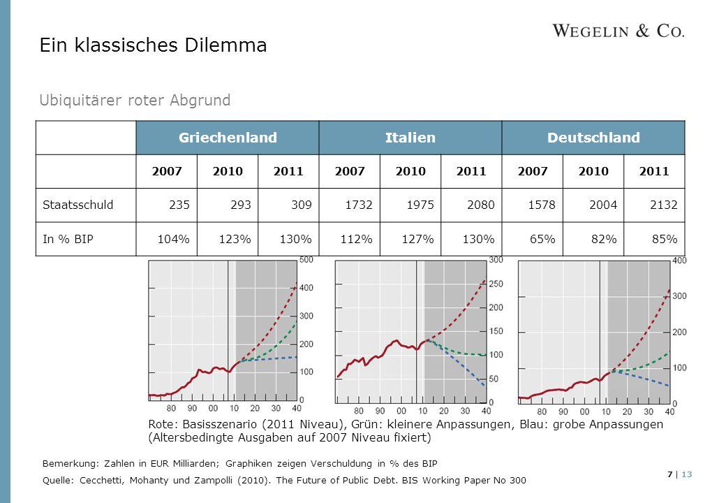 7 | 13 Ein klassisches Dilemma Ubiquitärer roter Abgrund GriechenlandItalienDeutschland 200720102011200720102011200720102011 Staatsschuld235293309173219752080157820042132 In % BIP104%123%130%112%127%130%65%82%85% Bemerkung: Zahlen in EUR Milliarden; Graphiken zeigen Verschuldung in % des BIP Quelle: Cecchetti, Mohanty und Zampolli (2010).