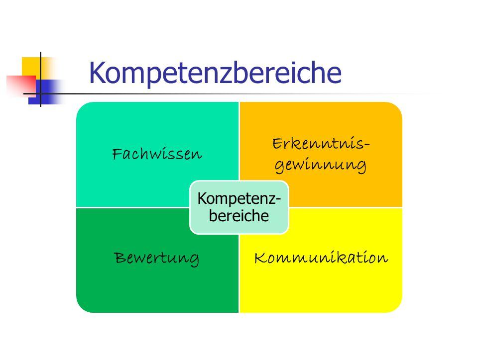 Fachwissen Erkenntnis- gewinnung BewertungKommunikation Kompetenz- bereiche Kompetenzbereiche