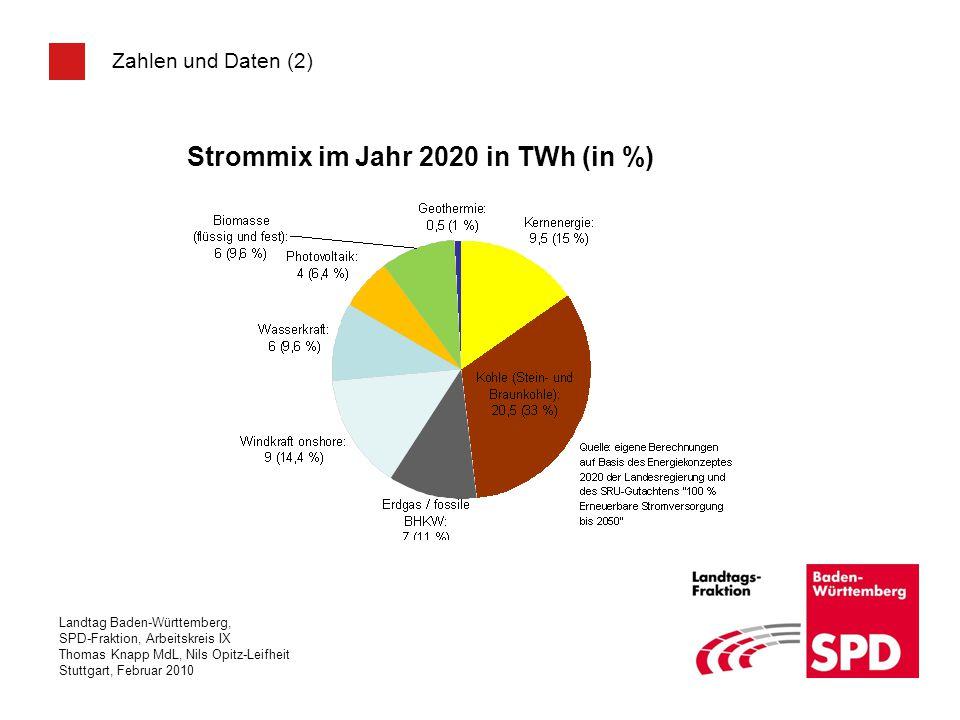 Landtag Baden-Württemberg, SPD-Fraktion, Arbeitskreis IX Thomas Knapp MdL, Nils Opitz-Leifheit Stuttgart, Februar 2010 Strommix im Jahr 2020 in TWh (i