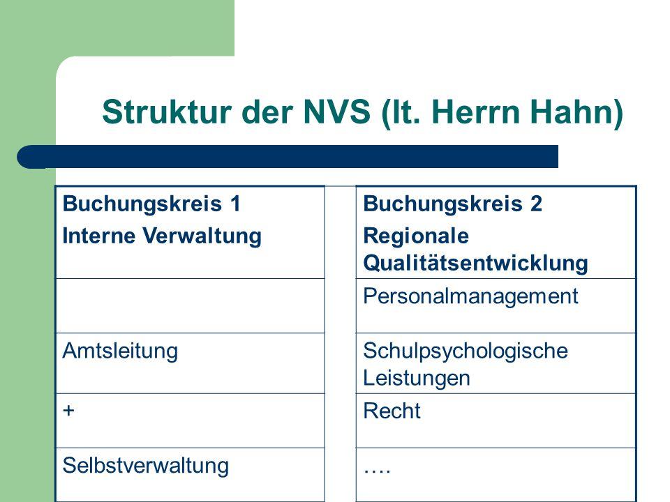 Struktur der NVS (lt.