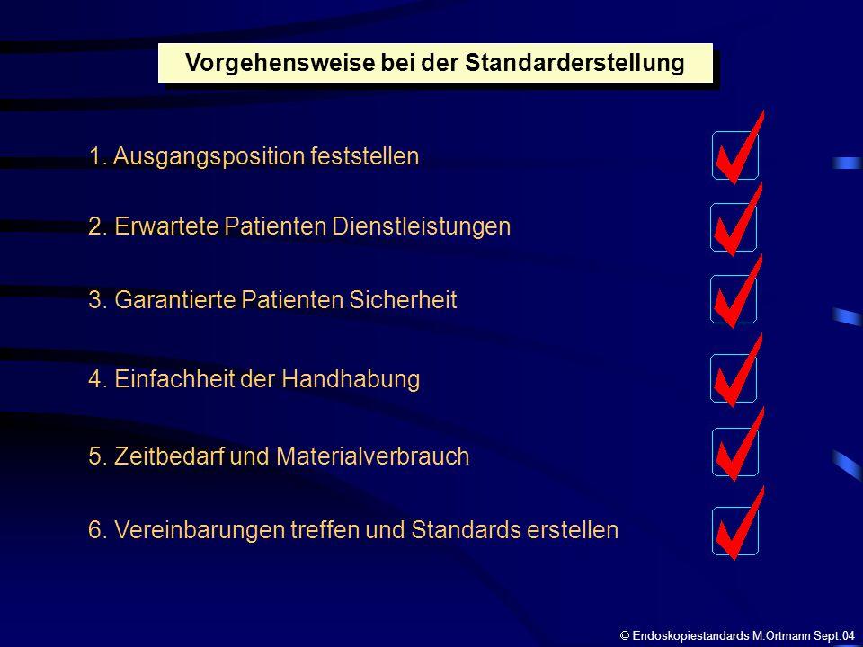 Vorgehensweise bei der Standarderstellung 1. Ausgangsposition feststellen 2. Erwartete Patienten Dienstleistungen 3. Garantierte Patienten Sicherheit