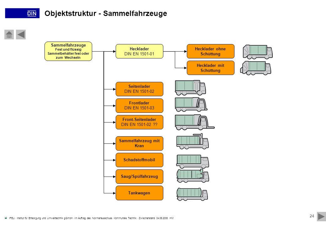 IFEU · Institut für Entsorgung und Umwelttechnik gGmbH · im Auftrag des: Normenausschuss Kommunale Technik · Zwischenstand 04.06.2008 HM 24 Objektstru