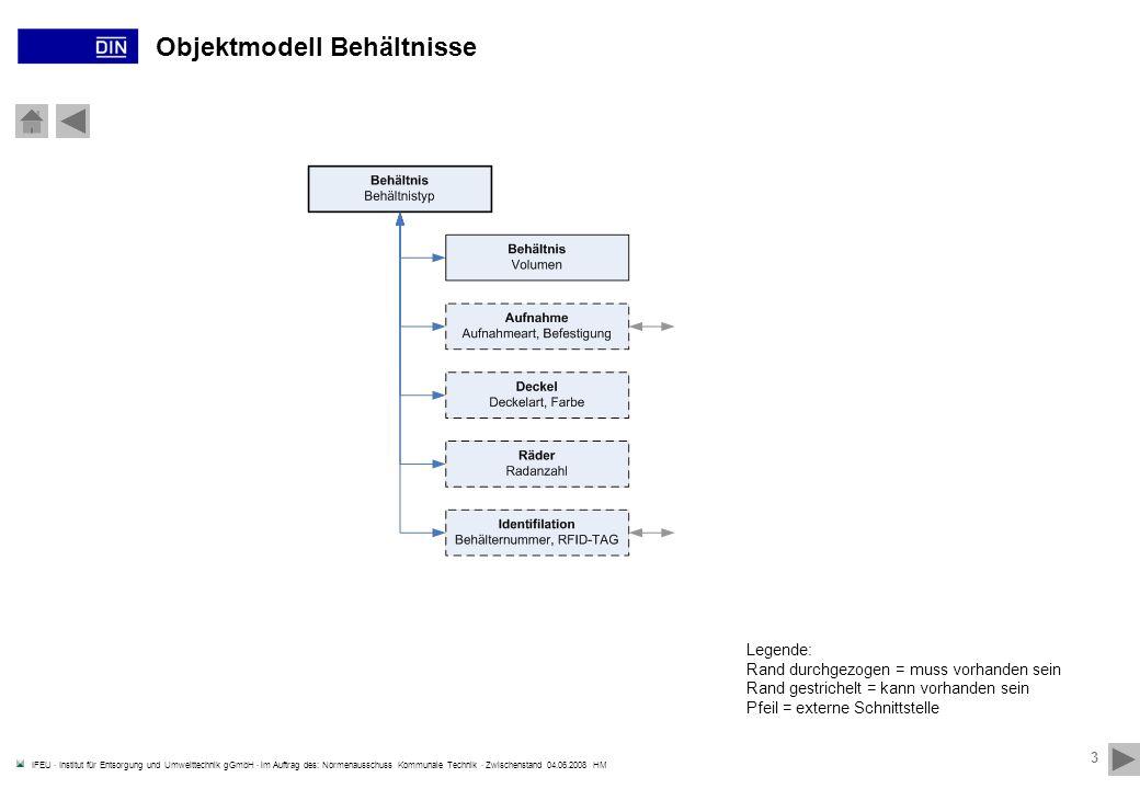 IFEU · Institut für Entsorgung und Umwelttechnik gGmbH · im Auftrag des: Normenausschuss Kommunale Technik · Zwischenstand 04.06.2008 HM 3 Objektmodel
