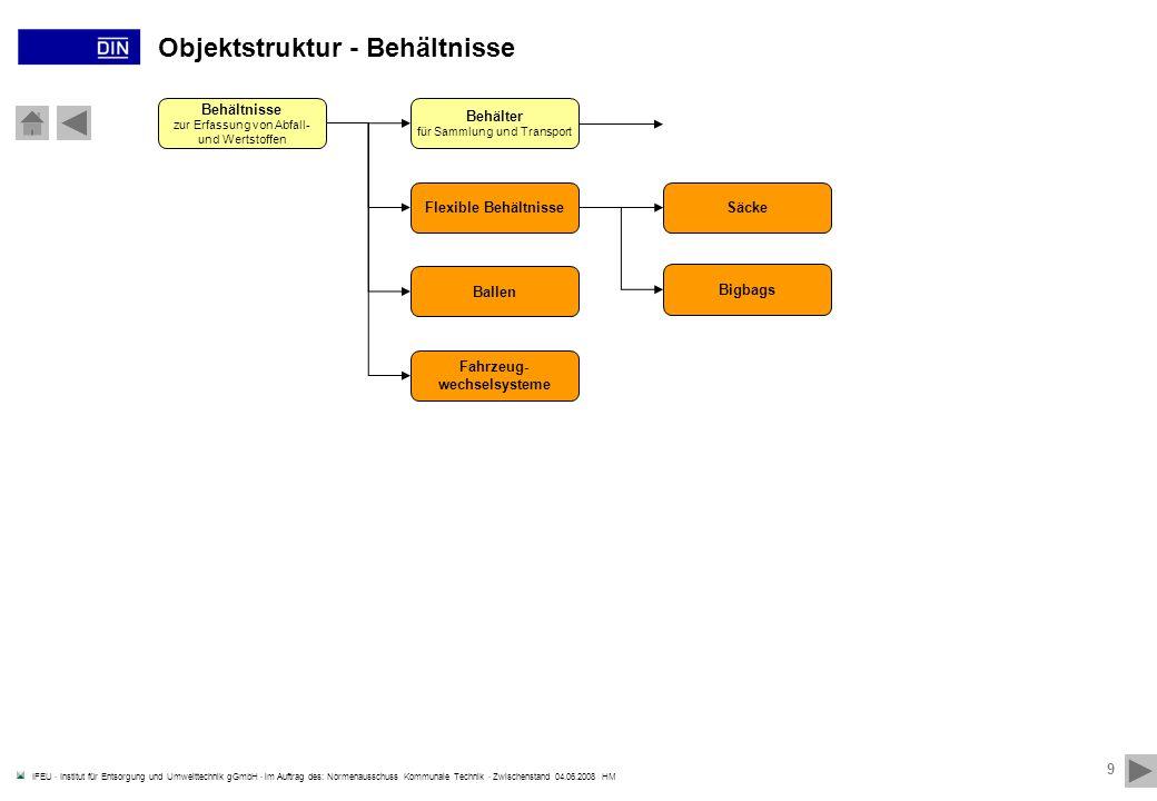 IFEU · Institut für Entsorgung und Umwelttechnik gGmbH · im Auftrag des: Normenausschuss Kommunale Technik · Zwischenstand 04.06.2008 HM 10 Objektstruktur – Behälter (für Sammlung und Transport),..