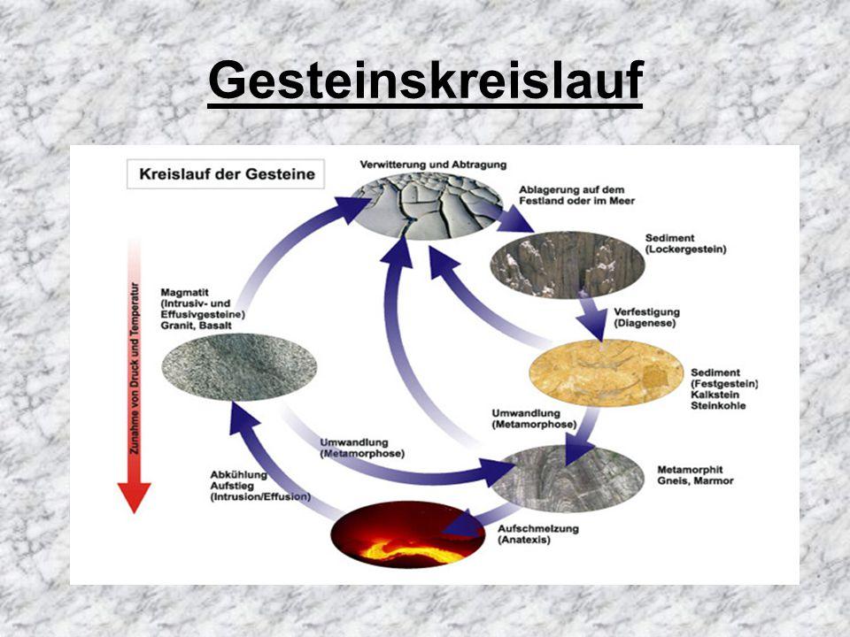 Phasen des Gesteinskreislaufes Ablagerung =Sediment Durch Verfestigung entsteht Festgestein (Sediment) Durch Zunahme von Druck oder Temperatur entsteht Metamorphit Durch Aufschmelzung + Abkühlung = Magmatit Magmatit gelangt durch Hebung an die Oberfläche Magmatit wird durch Temperatur- oder Druckzunahme zu Metamorphit Dieser Vorgang wiederholt sich immer wieder