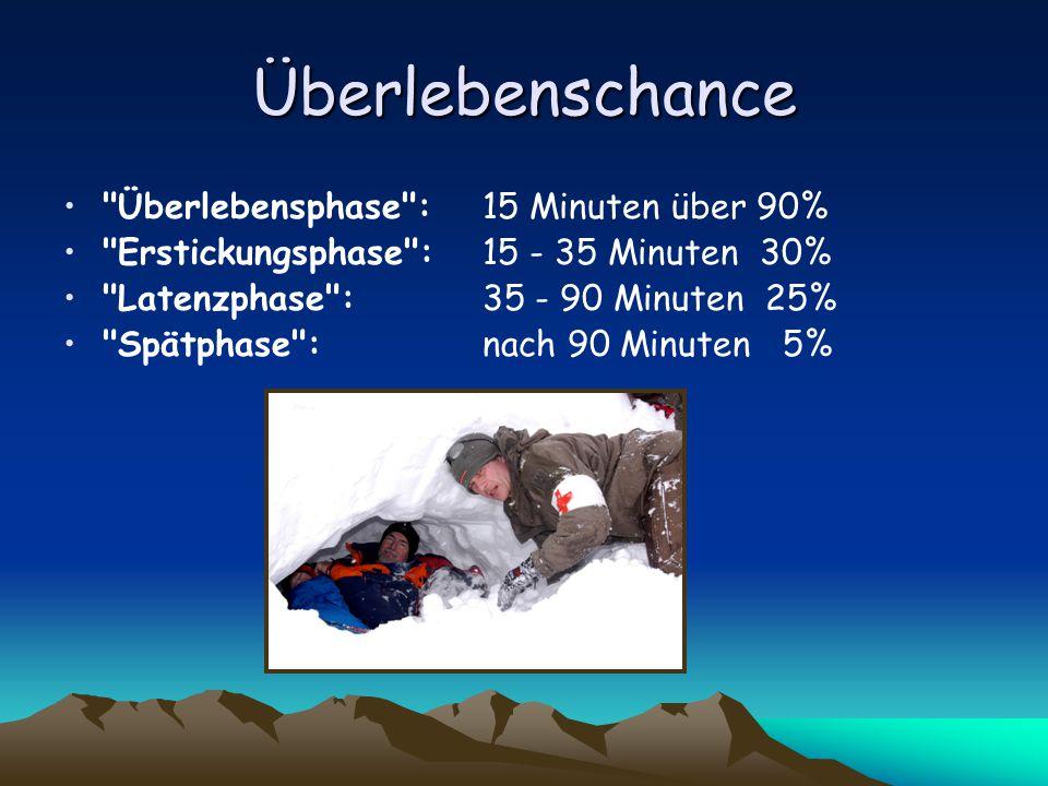 Überlebenschance Überlebensphase : 15 Minuten über 90% Erstickungsphase : 15 - 35 Minuten 30% Latenzphase : 35 - 90 Minuten 25% Spätphase : nach 90 Minuten 5%