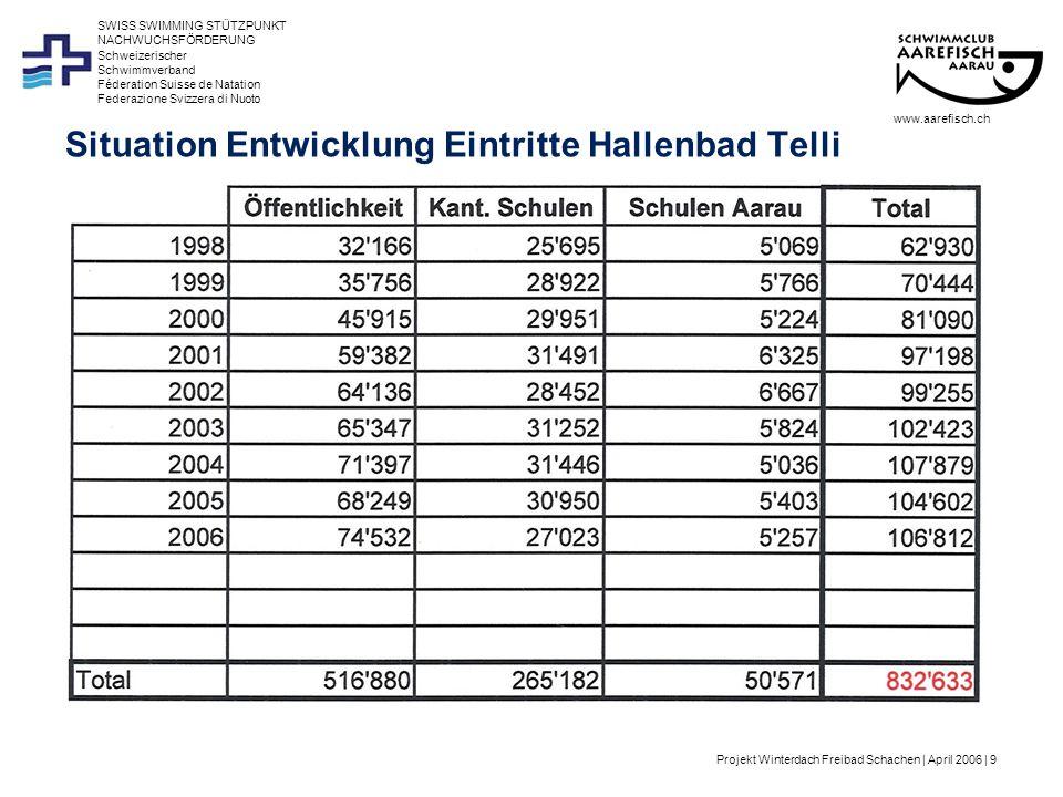 Projekt Winterdach Freibad Schachen | April 2006 | 10 Schweizerischer Schwimmverband Féderation Suisse de Natation Federazione Svizzera di Nuoto SWISS SWIMMING STÜTZPUNKT NACHWUCHSFÖRDERUNG Situation Entwicklung Eintritte Hallenbad Telli www.aarefisch.ch