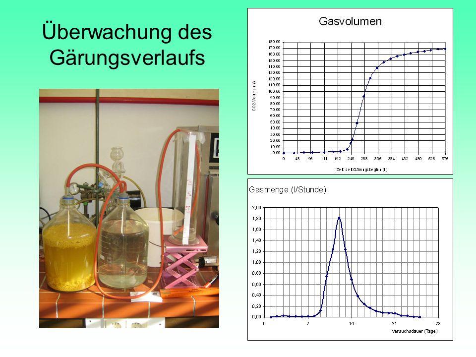 Begleitende Analysen Bestimmung von Glucose, Fructose und Saccharose in Saft (pur bzw.