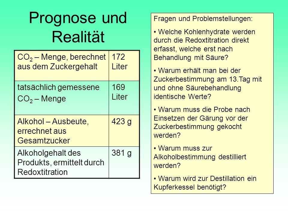Prognose und Realität CO 2 – Menge, berechnet aus dem Zuckergehalt 172 Liter tatsächlich gemessene CO 2 – Menge 169 Liter Alkohol – Ausbeute, errechne