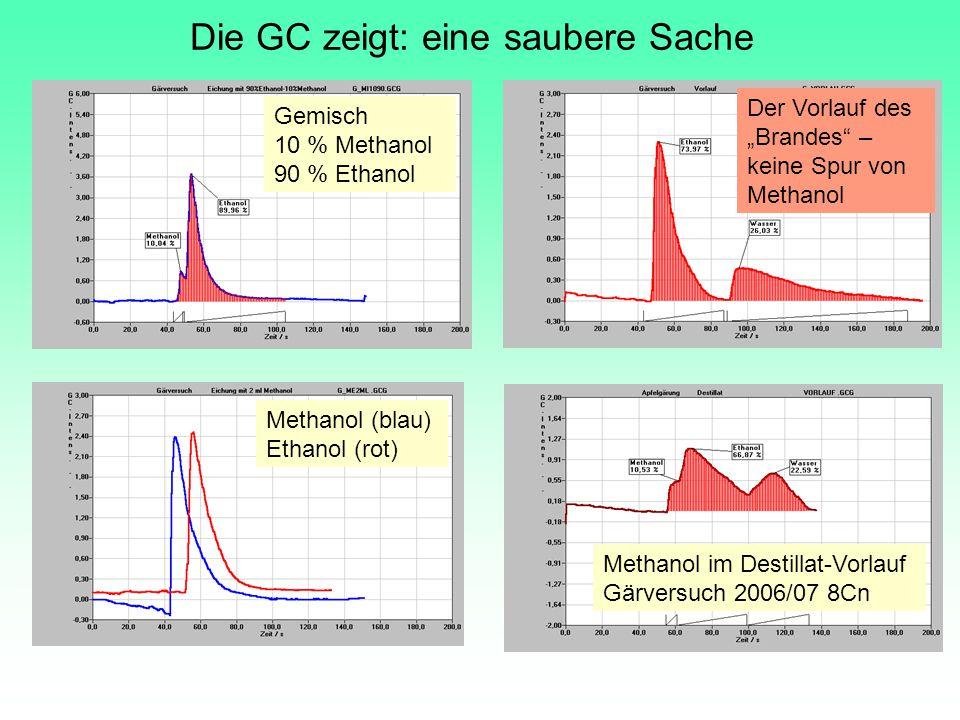 Die GC zeigt: eine saubere Sache Gemisch 10 % Methanol 90 % Ethanol Methanol (blau) Ethanol (rot) Methanol im Destillat-Vorlauf Gärversuch 2006/07 8Cn