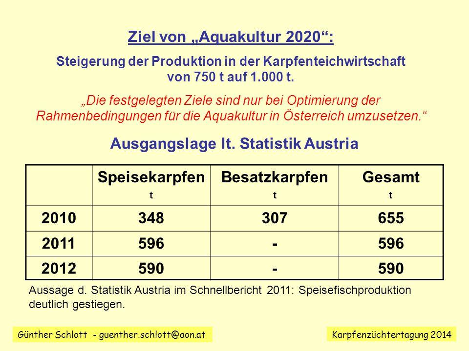 Günther Schlott - guenther.schlott@aon.at Karpfenzüchtertagung 2014 Ziel von Aquakultur 2020: Steigerung der Produktion in der Karpfenteichwirtschaft von 750 t auf 1.000 t.