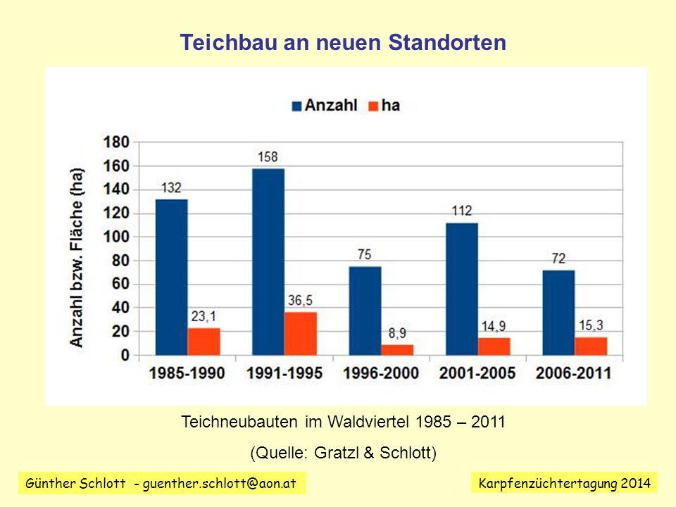 Günther Schlott - guenther.schlott@aon.at Karpfenzüchtertagung 2014 1985 – 2011 wurden im Waldviertel (soweit bekannt) 549 Teiche mit einer Gesamtfläche von knapp 100 ha errichtet.