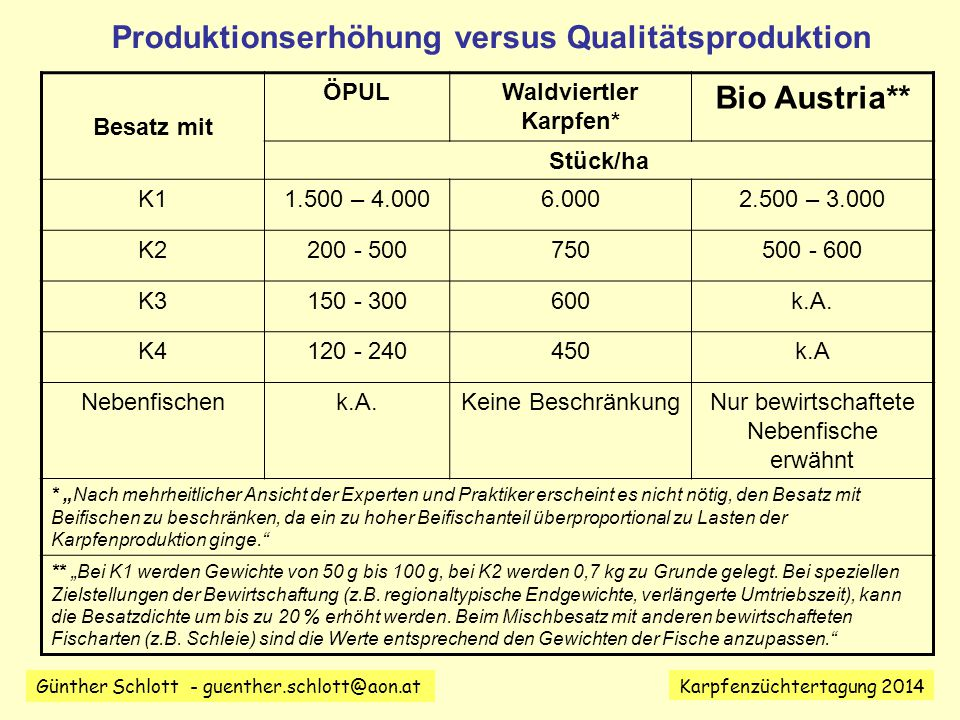 Günther Schlott - guenther.schlott@aon.at Karpfenzüchtertagung 2014 Besatz mit ÖPULWaldviertler Karpfen* Bio Austria** Stück/ha K11.500 – 4.0006.0002.500 – 3.000 K2200 - 500750500 - 600 K3150 - 300600k.A.