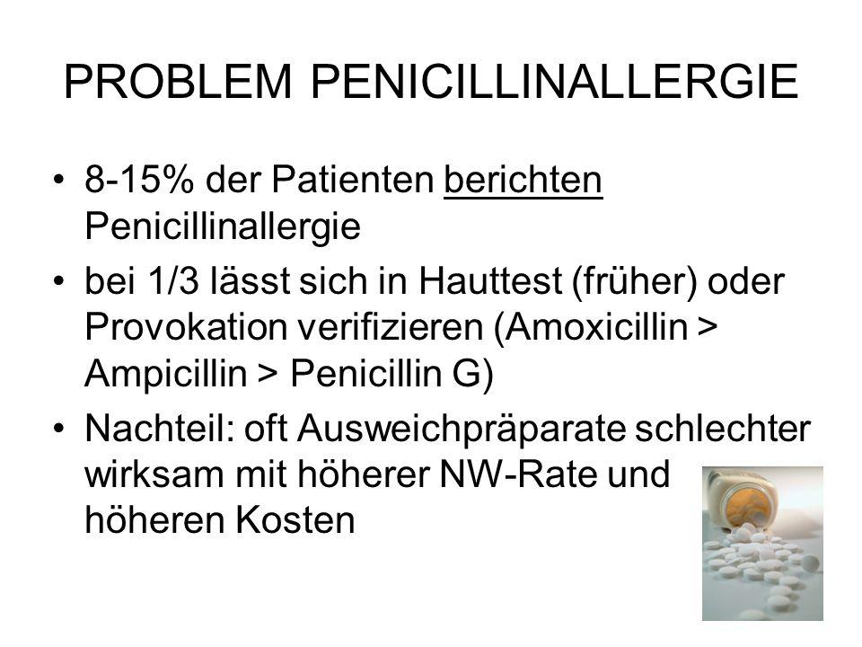 PROBLEM PENICILLINALLERGIE 8-15% der Patienten berichten Penicillinallergie bei 1/3 lässt sich in Hauttest (früher) oder Provokation verifizieren (Amoxicillin > Ampicillin > Penicillin G) Nachteil: oft Ausweichpräparate schlechter wirksam mit höherer NW-Rate und höheren Kosten