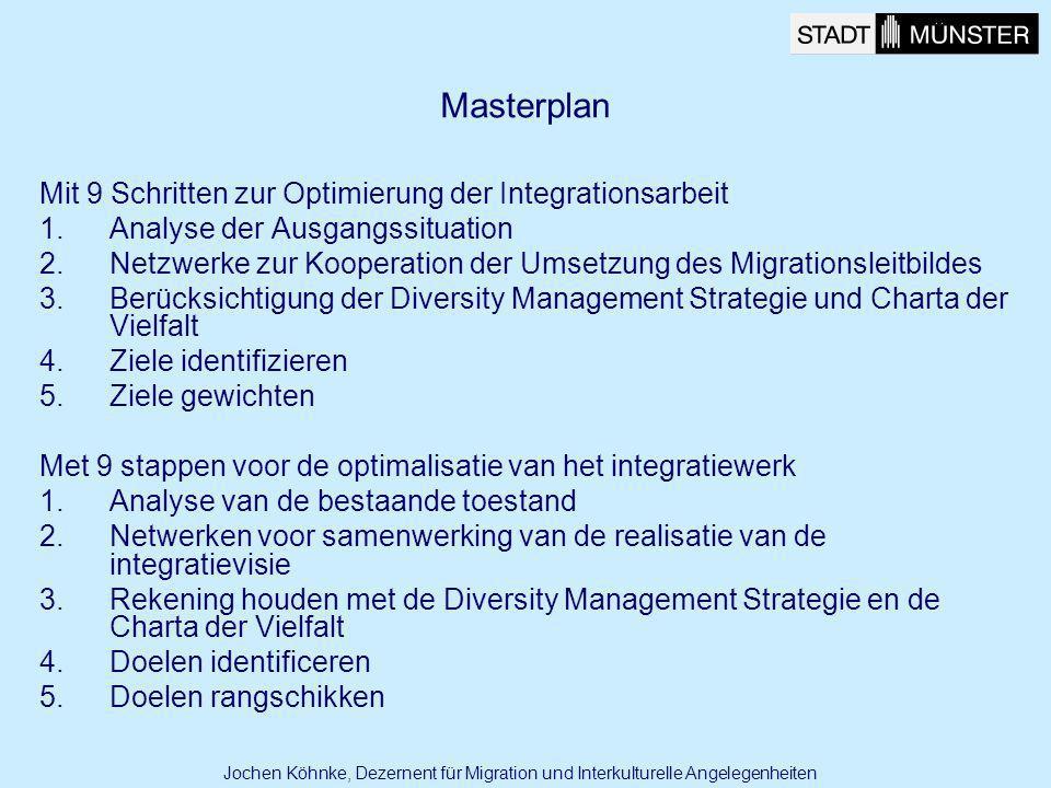 Mit 9 Schritten zur Optimierung der Integrationsarbeit 1.Analyse der Ausgangssituation 2.Netzwerke zur Kooperation der Umsetzung des Migrationsleitbil