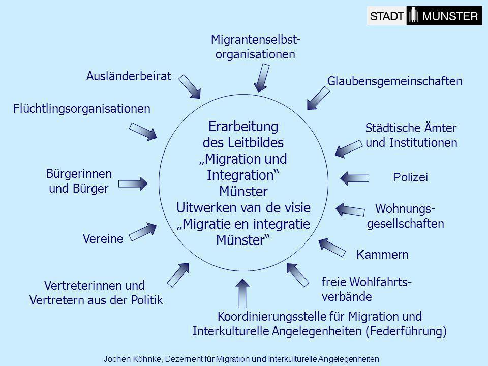 Migrantenselbst- organisationen Glaubensgemeinschaften Flüchtlingsorganisationen freie Wohlfahrts- verbände Vereine Wohnungs- gesellschaften Vertreter