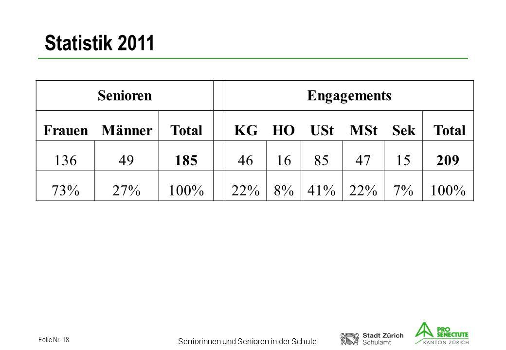 Seniorinnen und Senioren in der Schule Folie Nr. 18 Statistik 2011 Senioren Engagements FrauenMännerTotal KGHOUStMStSek Total 13649185 4616854715209 7