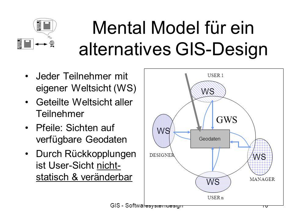 GIS - Softwaresystemdesign10 Mental Model für ein alternatives GIS-Design Jeder Teilnehmer mit eigener Weltsicht (WS) Geteilte Weltsicht aller Teilneh