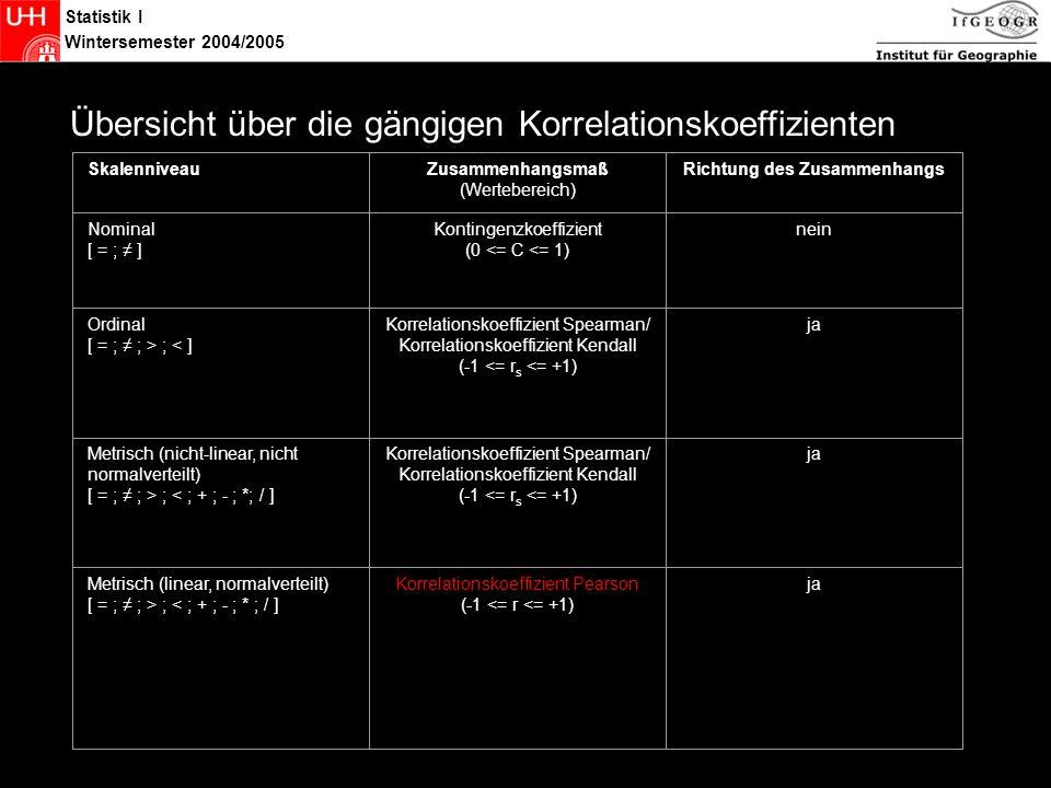 Statistik I Wintersemester 2004/2005 Übersicht -> r Übersicht über die gängigen Korrelationskoeffizienten SkalenniveauZusammenhangsmaß (Wertebereich) Richtung des Zusammenhangs Nominal [ = ; ] Kontingenzkoeffizient (0 <= C <= 1) nein Ordinal [ = ; ; > ; < ] Korrelationskoeffizient Spearman/ Korrelationskoeffizient Kendall (-1 <= r s <= +1) ja Metrisch (nicht-linear, nicht normalverteilt) [ = ; ; > ; < ; + ; - ; *; / ] Korrelationskoeffizient Spearman/ Korrelationskoeffizient Kendall (-1 <= r s <= +1) ja Metrisch (linear, normalverteilt) [ = ; ; > ; < ; + ; - ; * ; / ] Korrelationskoeffizient Pearson (-1 <= r <= +1) ja