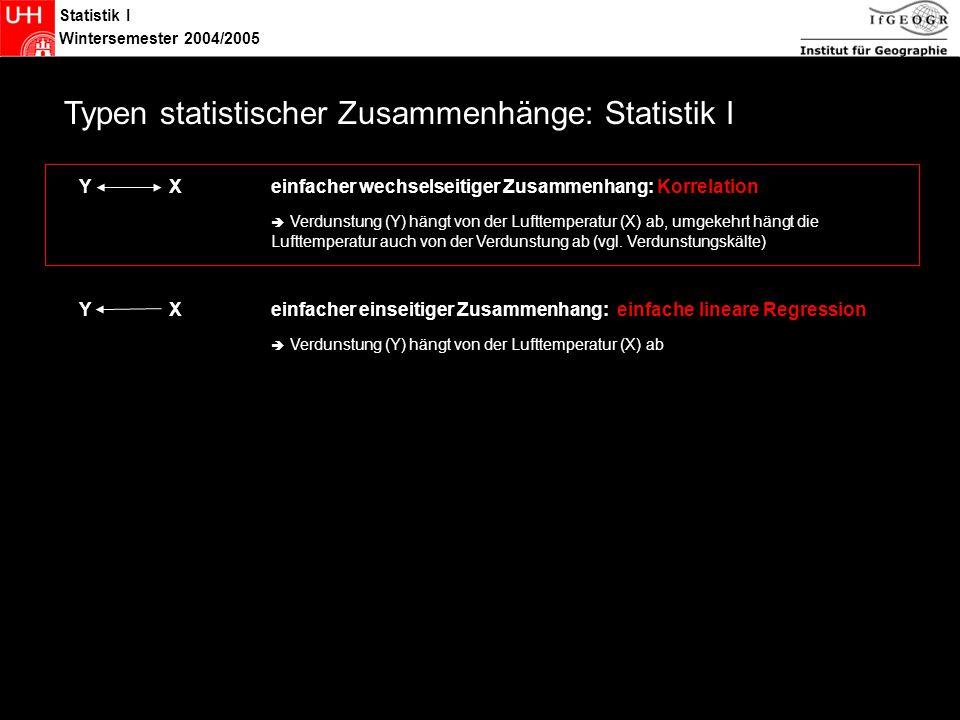 Statistik I Wintersemester 2004/2005 Statistik Typen statistischer Zusammenhänge: Statistik I Y X einfacher einseitiger Zusammenhang: einfache lineare