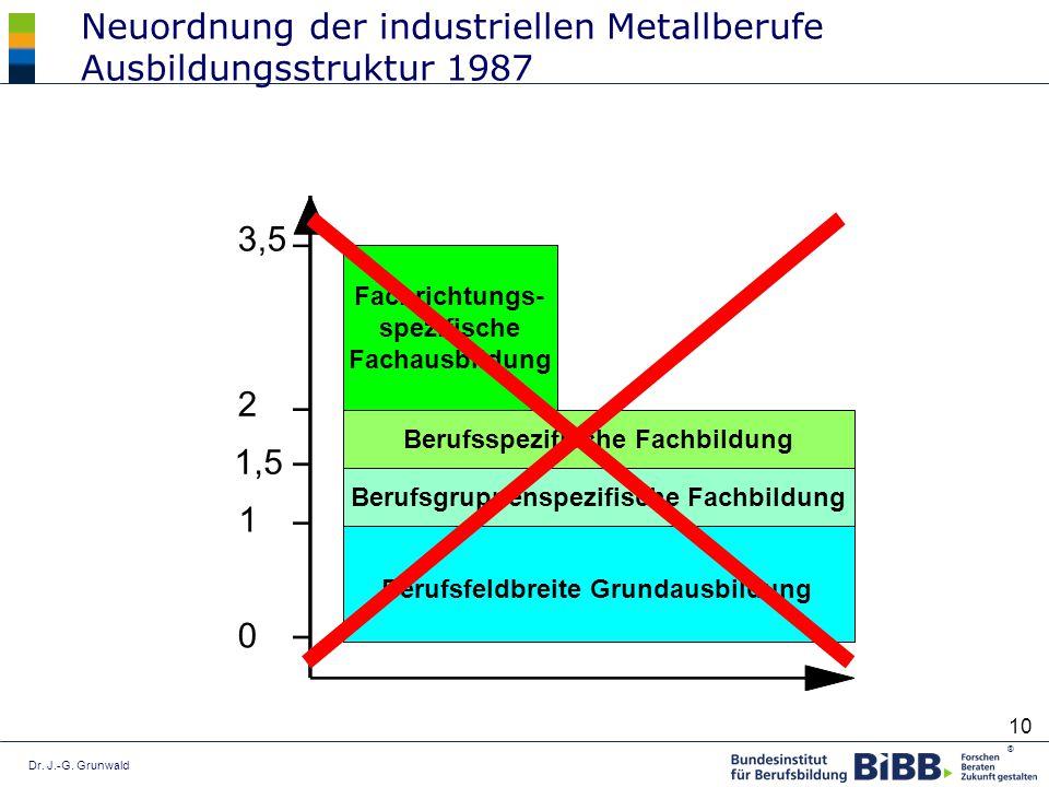 Dr. J.-G. Grunwald ® 10 Neuordnung der industriellen Metallberufe Ausbildungsstruktur 1987 0 1 2 3,5 Berufsfeldbreite Grundausbildung Berufsgruppenspe
