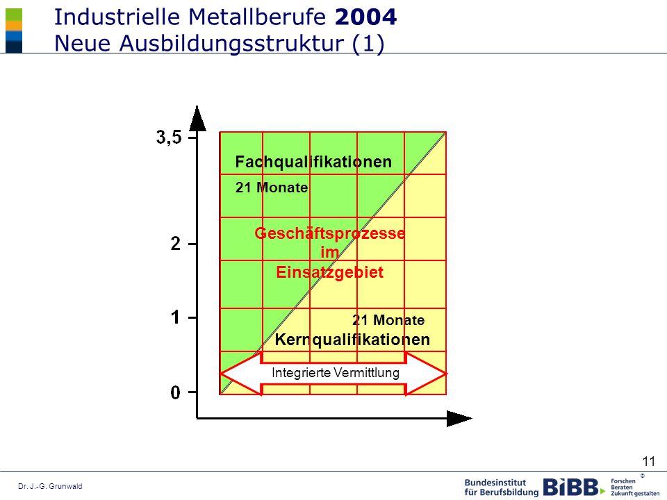 Dr. J.-G. Grunwald ® 11 Industrielle Metallberufe 2004 Neue Ausbildungsstruktur (1) Kernqualifikationen 21 Monate Fachqualifikationen 21 Monate Geschä
