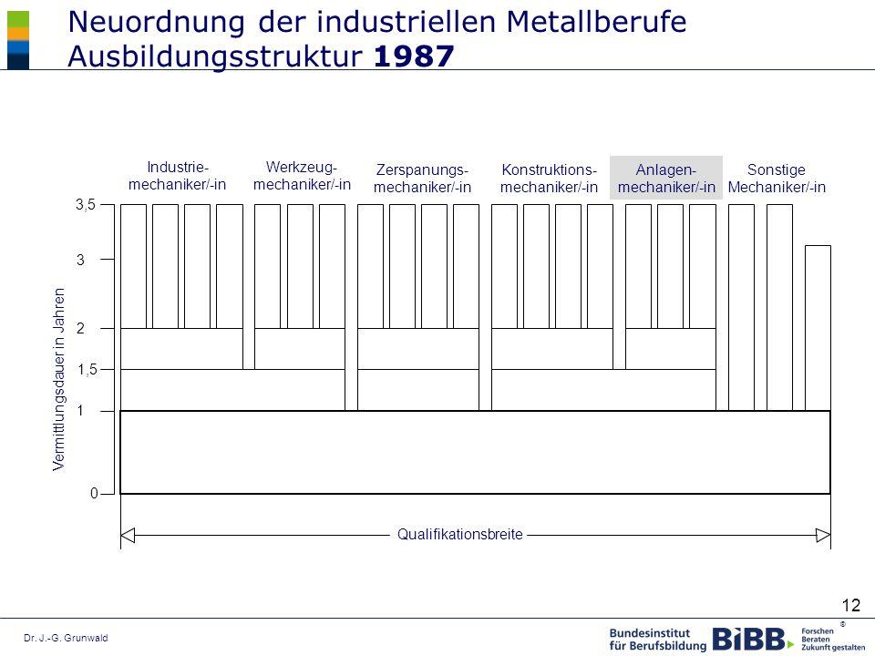 Dr. J.-G. Grunwald ® 12 Industrie- mechaniker/-in Werkzeug- mechaniker/-in Zerspanungs- mechaniker/-in Konstruktions- mechaniker/-in Anlagen- mechanik